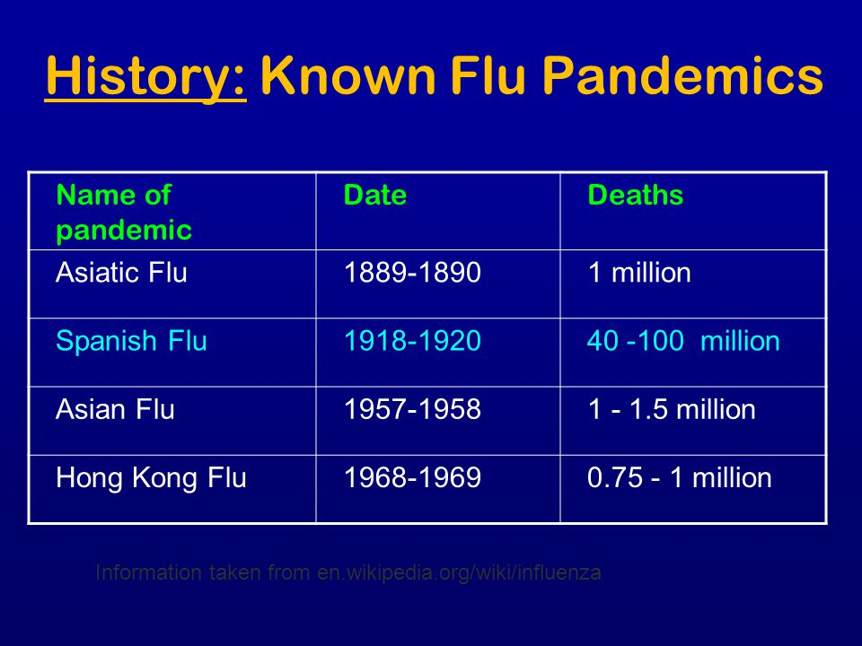 History: Known Flu Pandemics Name of pandemic DateDeaths Asiatic Flu1889-18901 million Spanish Flu1918-192040 -100 million Asian Flu1957-19581 - 1.5 m