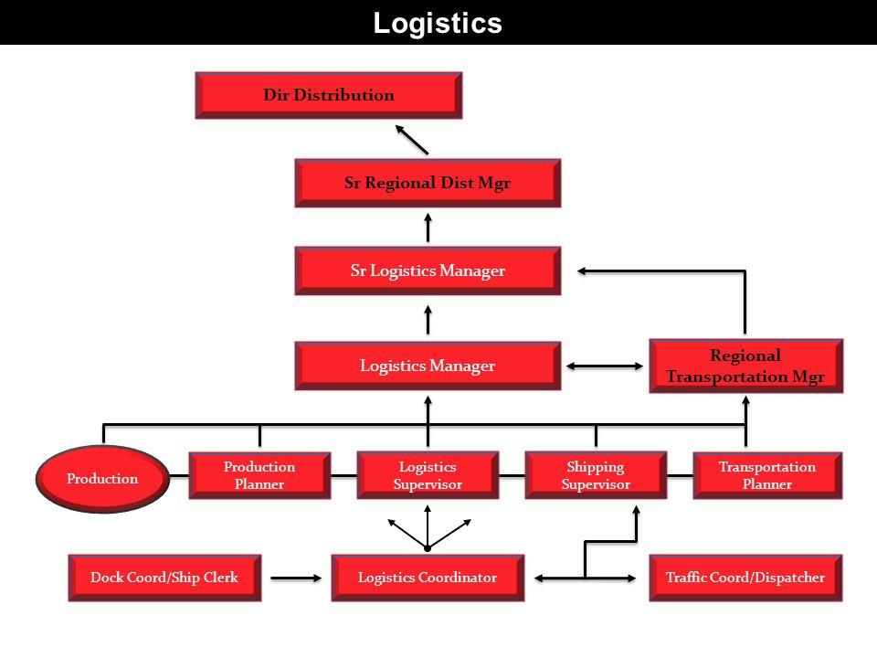 Logistics Sr Logistics Manager Logistics Manager Sr Regional Dist Mgr Traffic Coord/DispatcherDock Coord/Ship ClerkLogistics Coordinator Regional Transportation Mgr Dir Distribution Transportation Planner Shipping Supervisor Logistics Supervisor Production Planner Production
