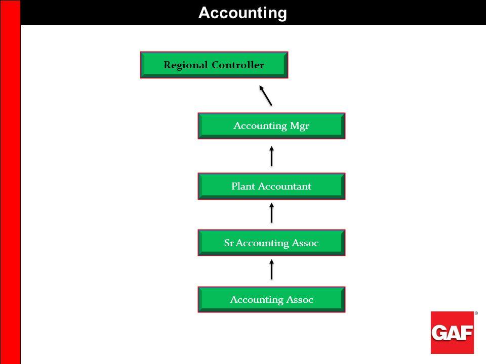 Accounting Accounting Mgr Accounting Assoc Sr Accounting Assoc Plant Accountant Regional Controller