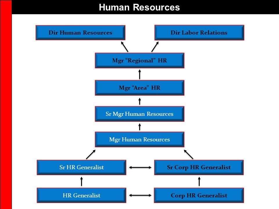 Human Resources Mgr Regional HR Dir Labor RelationsDir Human Resources Mgr Area HR Mgr Human Resources Sr HR GeneralistSr Corp HR Generalist HR Generalist Sr Mgr Human Resources Corp HR Generalist