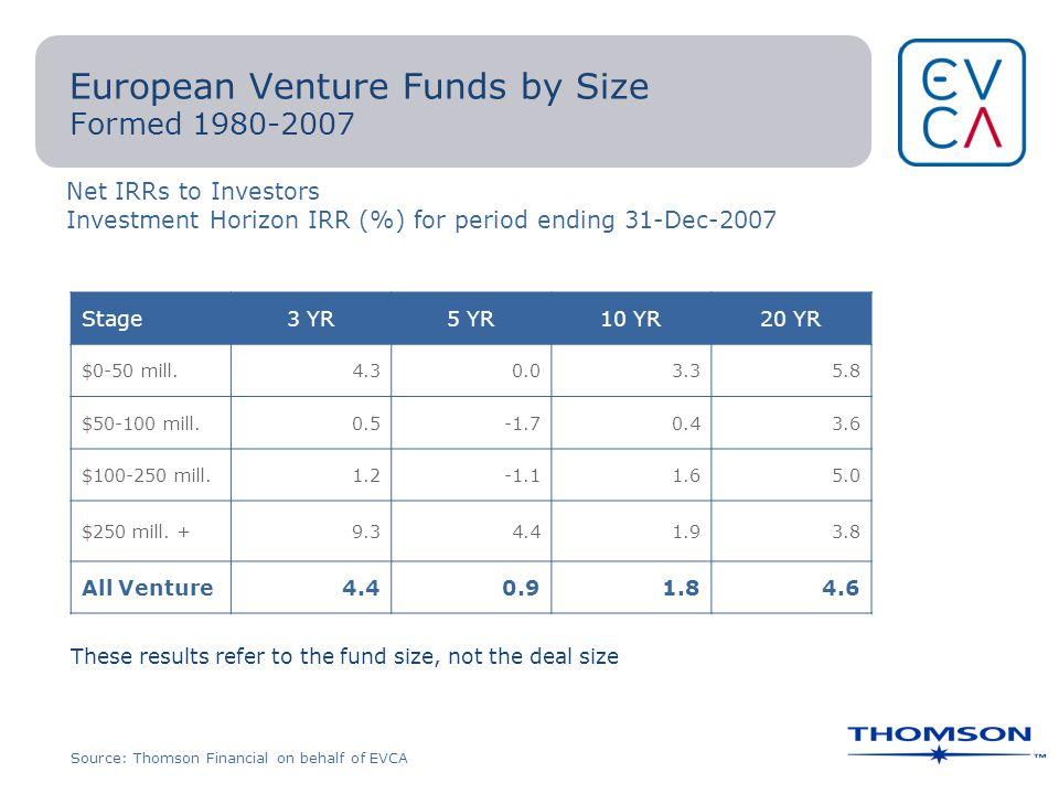 European Venture Funds by Size Formed 1980-2007 Stage3 YR5 YR10 YR20 YR $0-50 mill.
