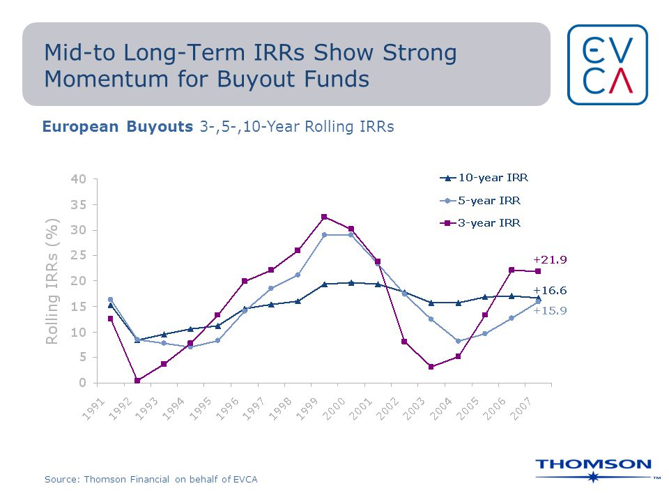 Mid-to Long-Term IRRs Show Strong Momentum for Buyout Funds European Buyouts 3-,5-,10-Year Rolling IRRs Source: Thomson Financial on behalf of EVCA