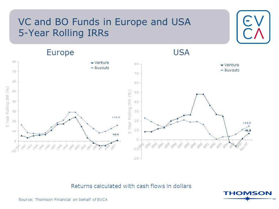 VC and BO Funds in Europe and USA 5-Year Rolling IRRs Returns calculated with cash flows in dollars Source: Thomson Financial on behalf of EVCA EuropeUSA