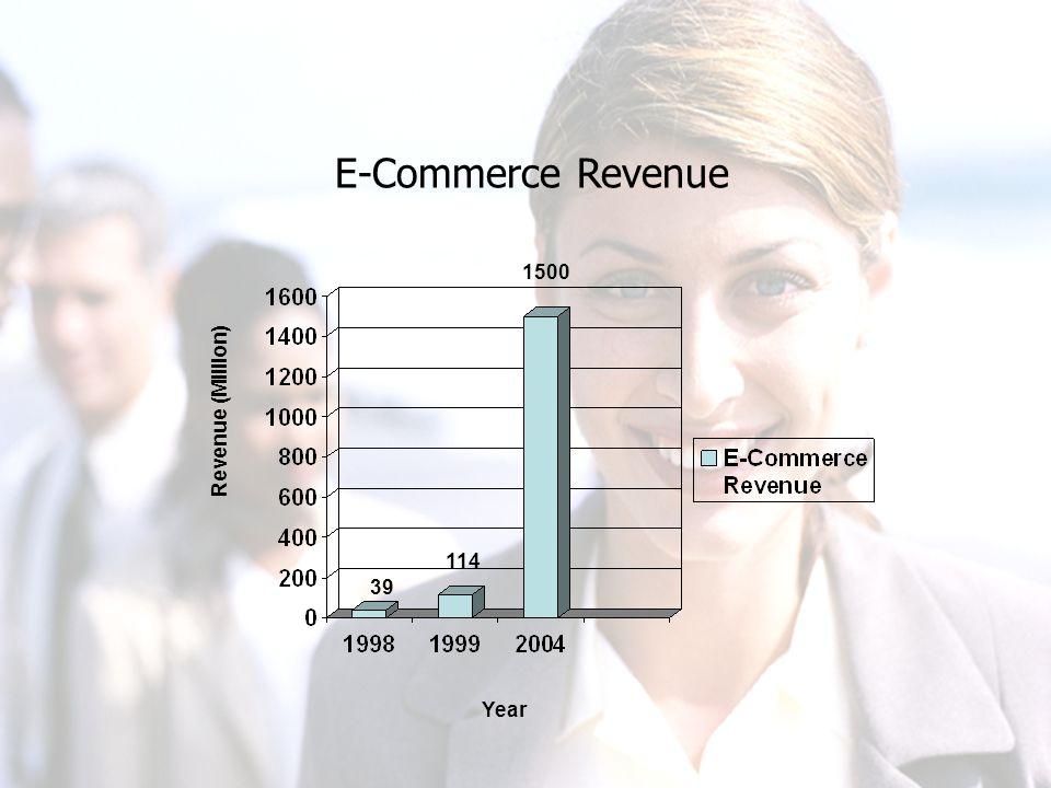 E-Commerce Revenue Year Revenue (Million) 39 114 1500