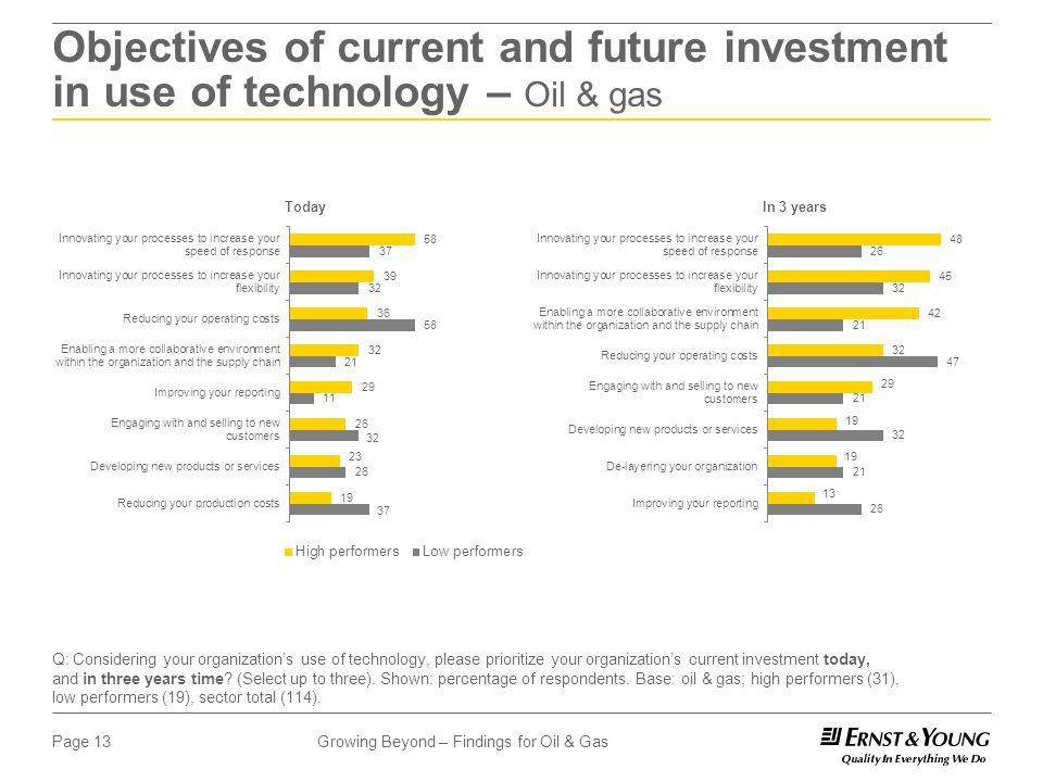 Growing Beyond – Findings for Oil & GasPage 13 Objectives of current and future investment in use of technology – Oil & gas Q: Considering your organization's use of technology, please prioritize your organization's current investment today, and in three years time.