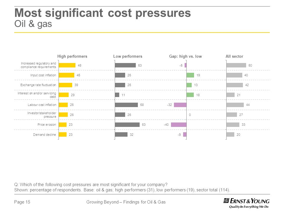 Growing Beyond – Findings for Oil & GasPage 15 Most significant cost pressures Oil & gas High performersLow performersGap: high vs.