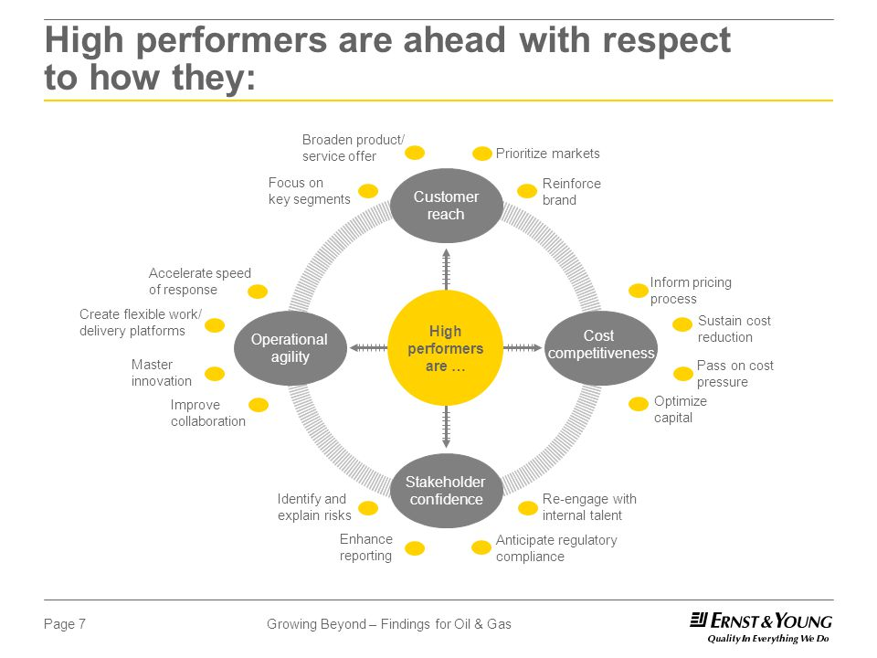 Growing Beyond – Findings for Oil & GasPage 7 High performers are ahead with respect to how they: High performers are … Cost competitiveness Operational agility Customer reach Stakeholder confidence Broaden product/ service offer Focus on key segments Reinforce brand Prioritize markets Accelerate speed of response Create flexible work/ delivery platforms Master innovation Improve collaboration Identify and explain risks Enhance reporting Anticipate regulatory compliance Re-engage with internal talent Inform pricing process Sustain cost reduction Pass on cost pressure Optimize capital