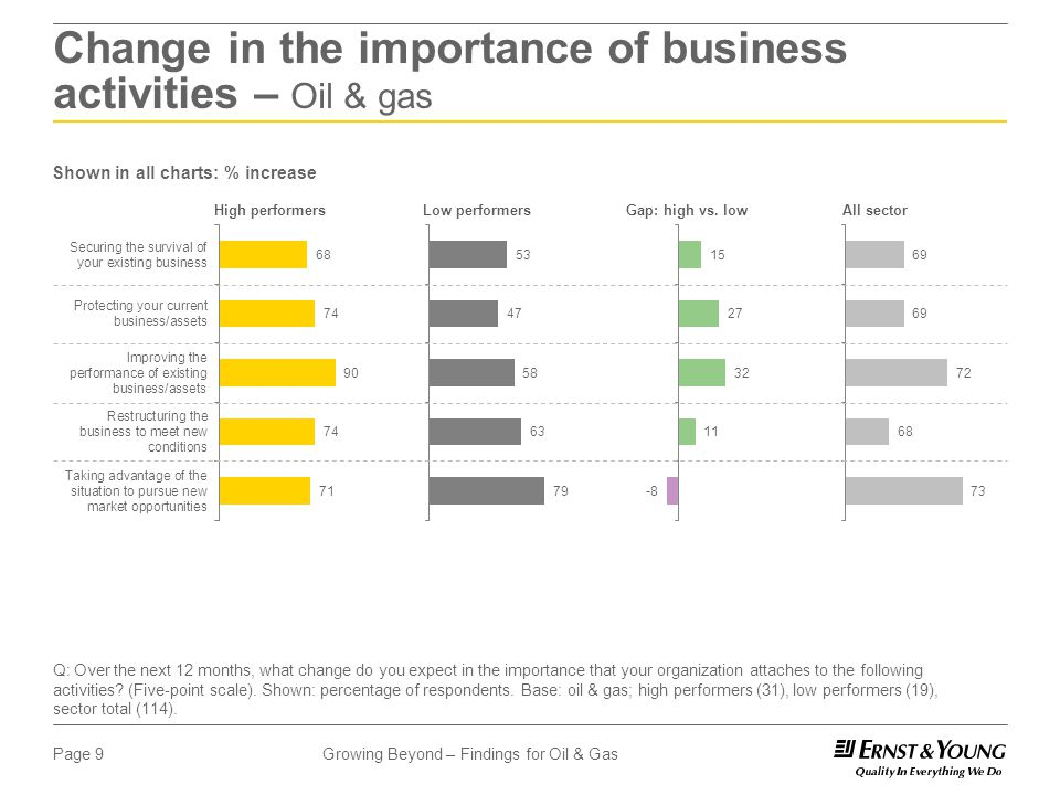 Growing Beyond – Findings for Oil & GasPage 9 Change in the importance of business activities – Oil & gas Q: Over the next 12 months, what change do you expect in the importance that your organization attaches to the following activities.