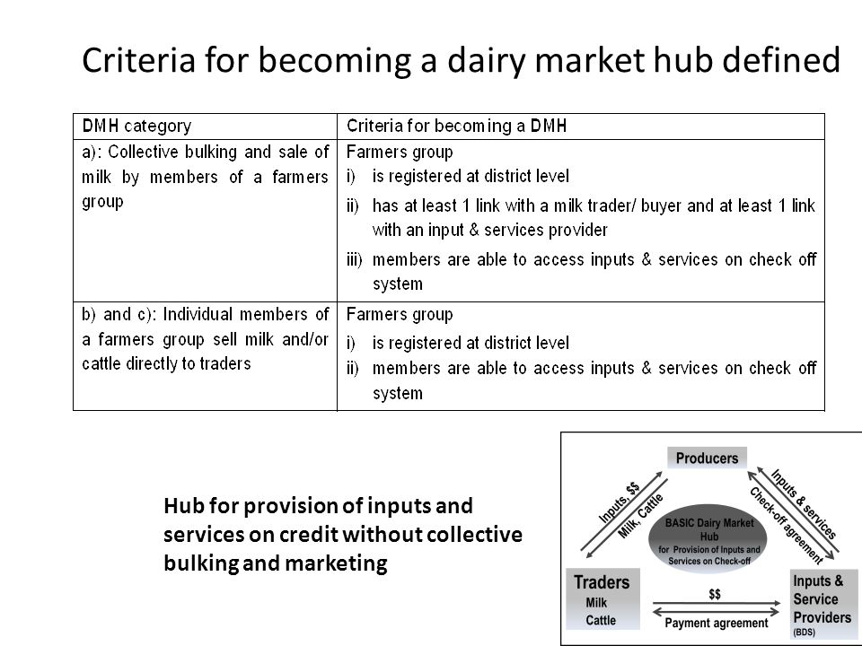 Criteria for becoming a dairy market hub defined Hub for provision of inputs and services on credit without collective bulking and marketing