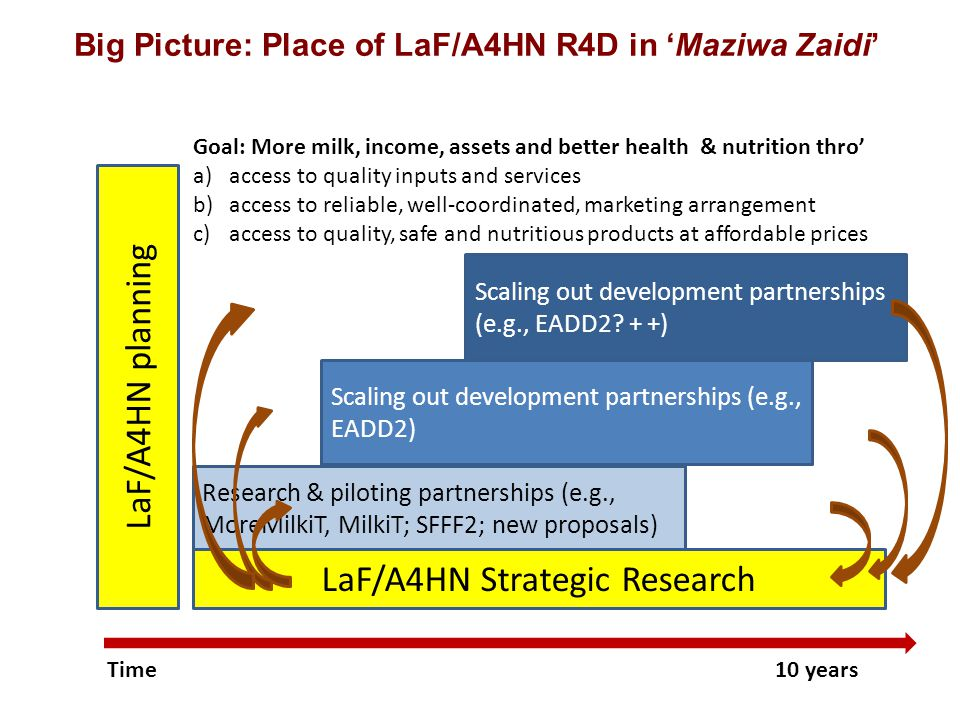 Research & piloting partnerships (e.g., MoreMilkiT, MilkiT; SFFF2; new proposals) LaF/A4HN planning Big Picture: Place of LaF/A4HN R4D in 'Maziwa Zaidi' Goal: More milk, income, assets and better health & nutrition thro' a)access to quality inputs and services b)access to reliable, well-coordinated, marketing arrangement c)access to quality, safe and nutritious products at affordable prices Scaling out development partnerships (e.g., EADD2.