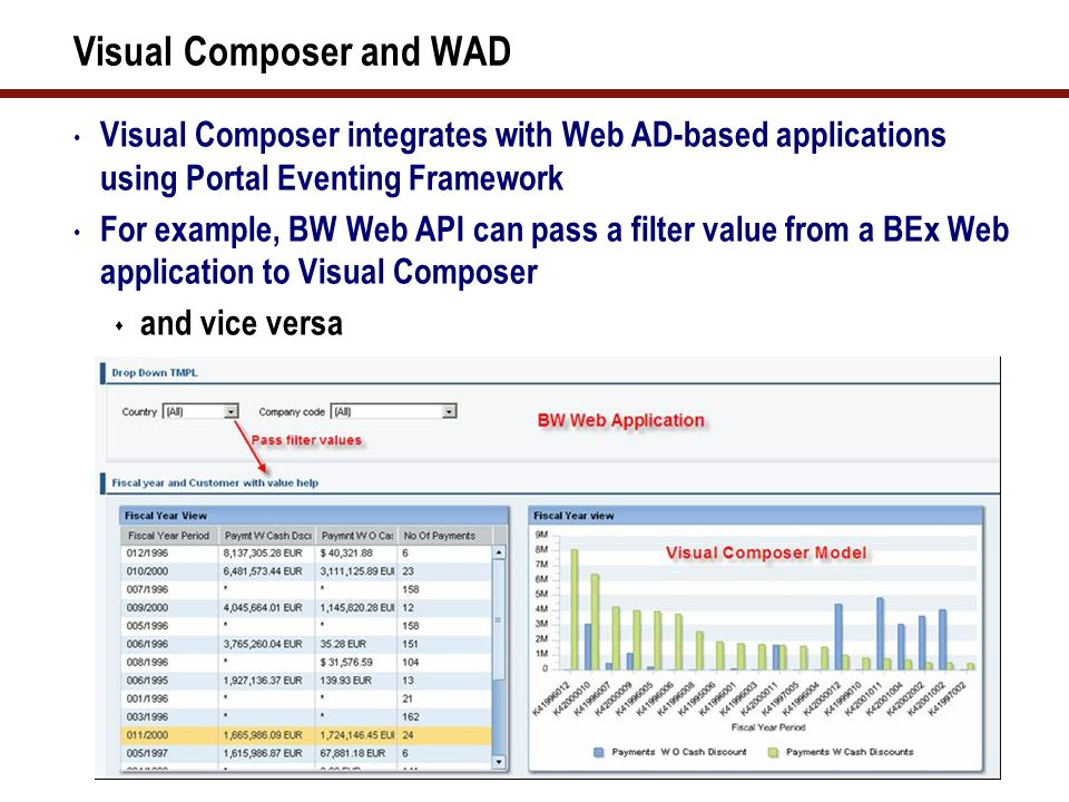 12 Visual Composer and WAD Visual Composer integrates with Web AD-based applications using Portal Eventing Framework For example, BW Web API can pass