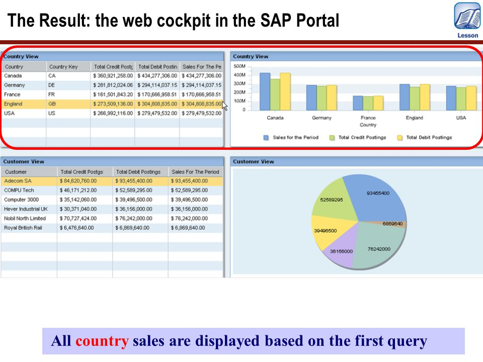 The Result: the web cockpit in the SAP Portal All country sales are displayed based on the first query
