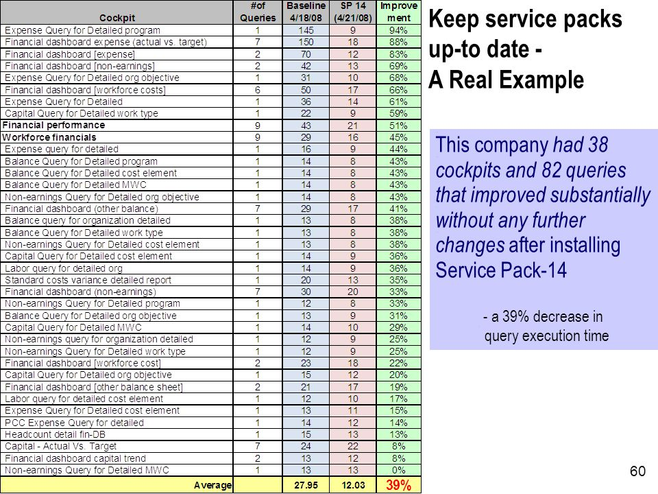 60 Keep service packs up-to date - A Real Example This company had 38 cockpits and 82 queries that improved substantially without any further changes