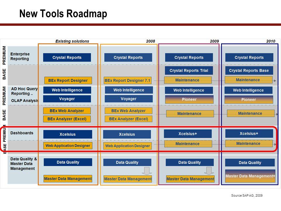 New Tools Roadmap Source SAP AG, 2009