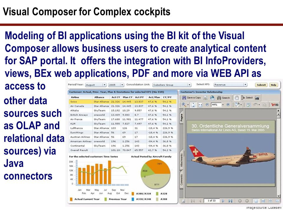 Visual Composer for Complex cockpits Modeling of BI applications using the BI kit of the Visual Composer allows business users to create analytical co