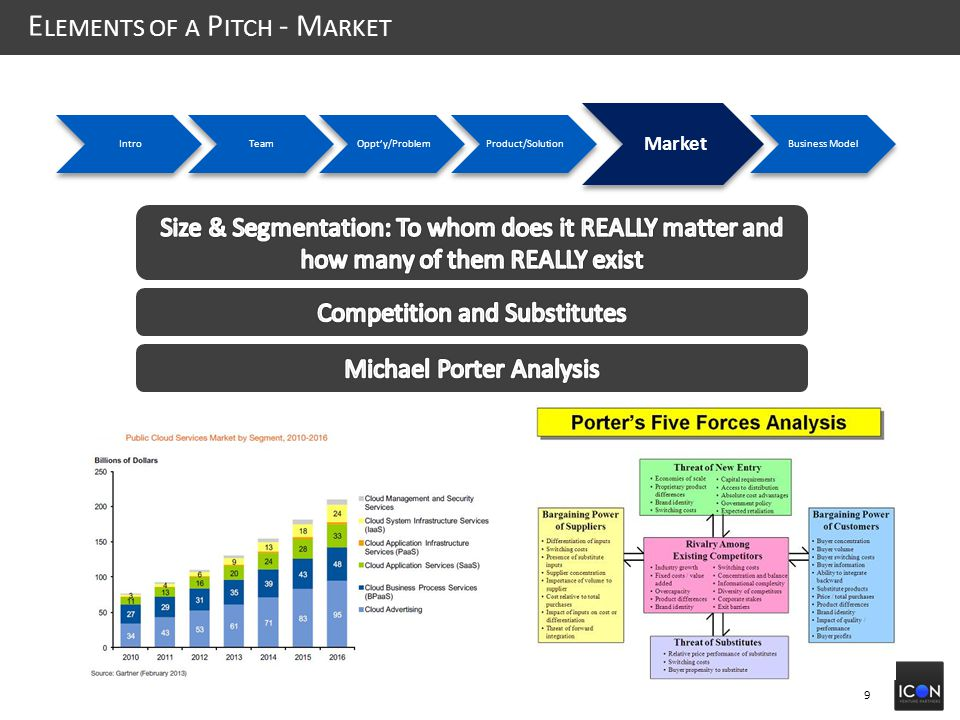 9 E LEMENTS OF A P ITCH - M ARKET IntroTeamOppt'y/ProblemProduct/Solution Market Business Model