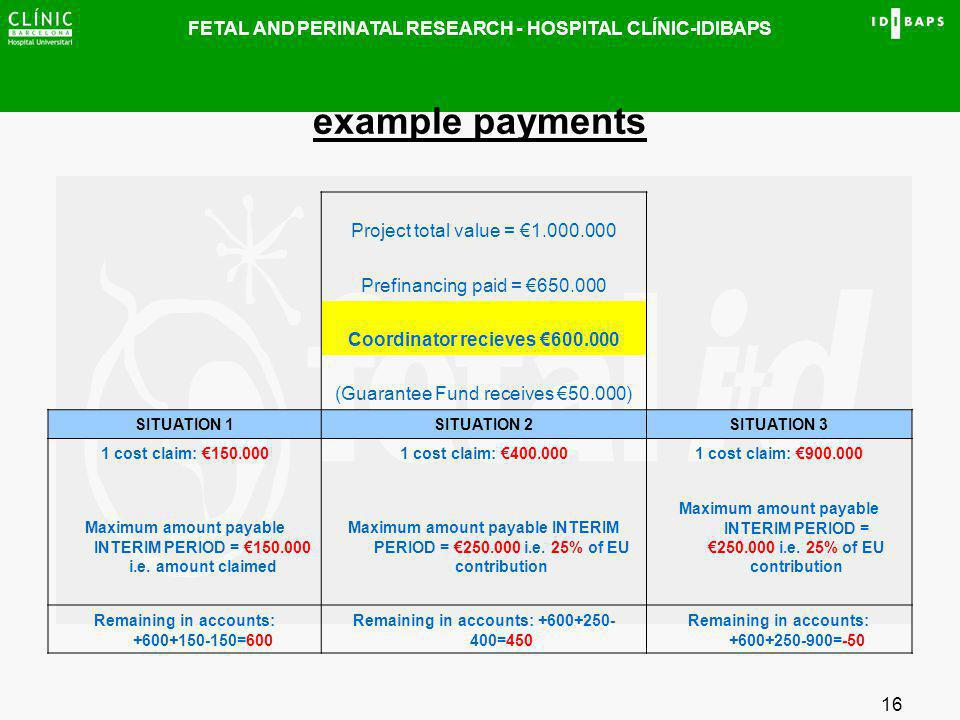 FETAL AND PERINATAL RESEARCH - HOSPITAL CLÍNIC-IDIBAPS 16 example payments Project total value = €1.000.000 Prefinancing paid = €650.000 Coordinator r