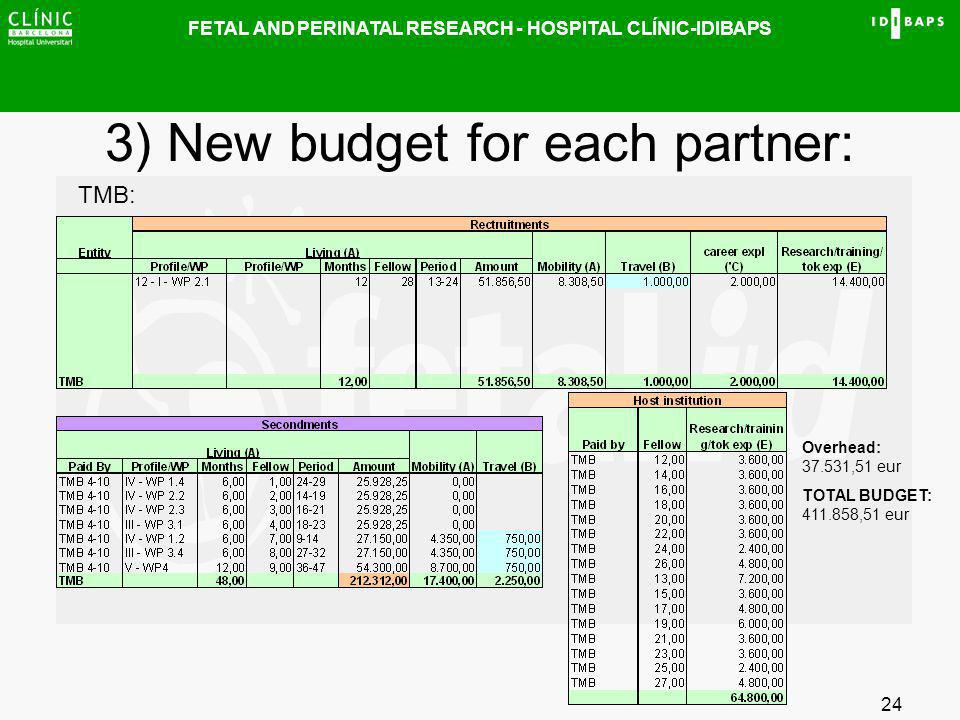 FETAL AND PERINATAL RESEARCH - HOSPITAL CLÍNIC-IDIBAPS 24 3) New budget for each partner: TMB: Overhead: 37.531,51 eur TOTAL BUDGET: 411.858,51 eur