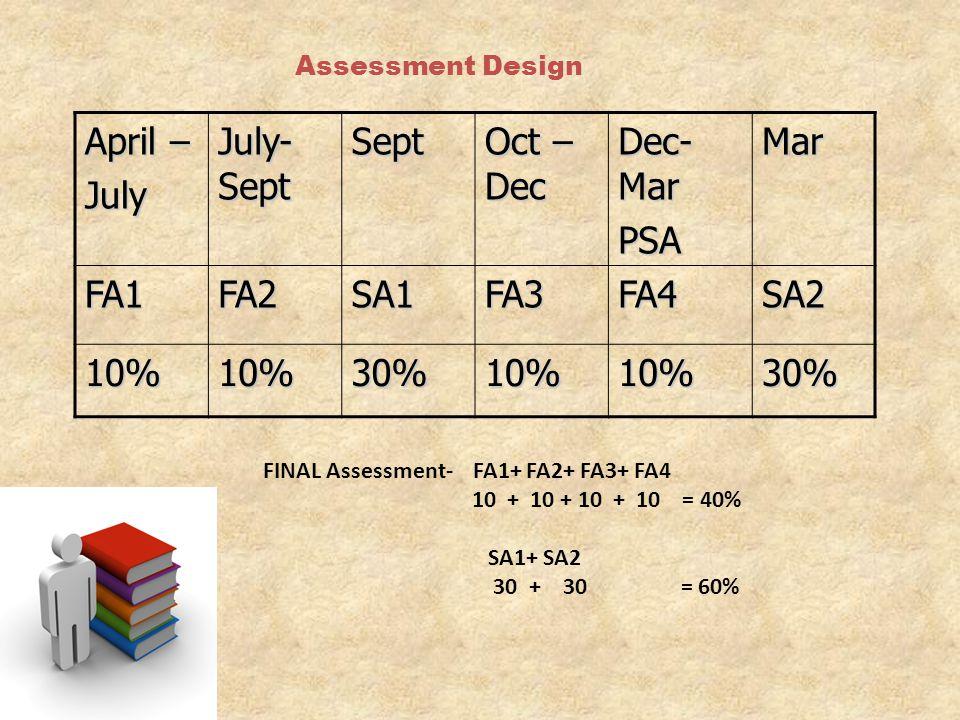 Assessment Design April – July July- Sept Sept Oct – Dec Dec- Mar PSAMar FA1FA2SA1FA3FA4SA2 10%10%30%10%10%30% FINAL Assessment- FA1+ FA2+ FA3+ FA4 10