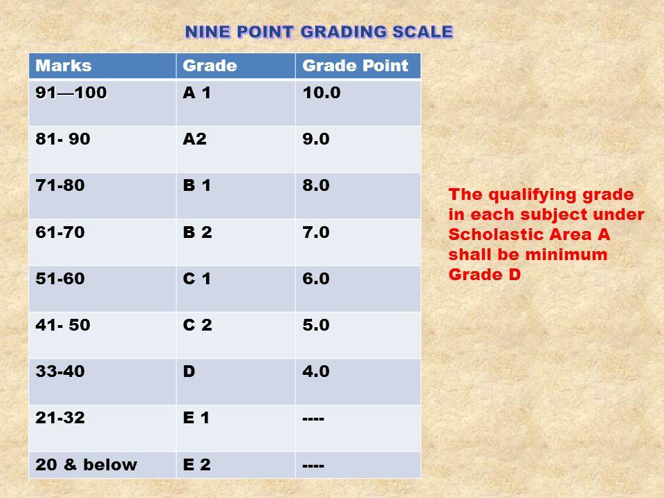 MarksGradeGrade Point91—100A 110.0 81- 90A29.0 71-80B 18.0 61-70B 27.0 51-60C 16.0 41- 50C 25.0 33-40D4.0 21-32E 1---- 20 & belowE 2---- The qualifyin