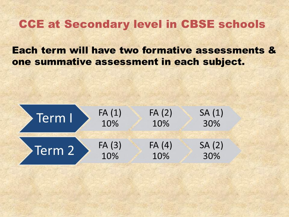 CCE at Secondary level in CBSE schools Each term will have two formative assessments & one summative assessment in each subject. Term I FA (1) 10% FA