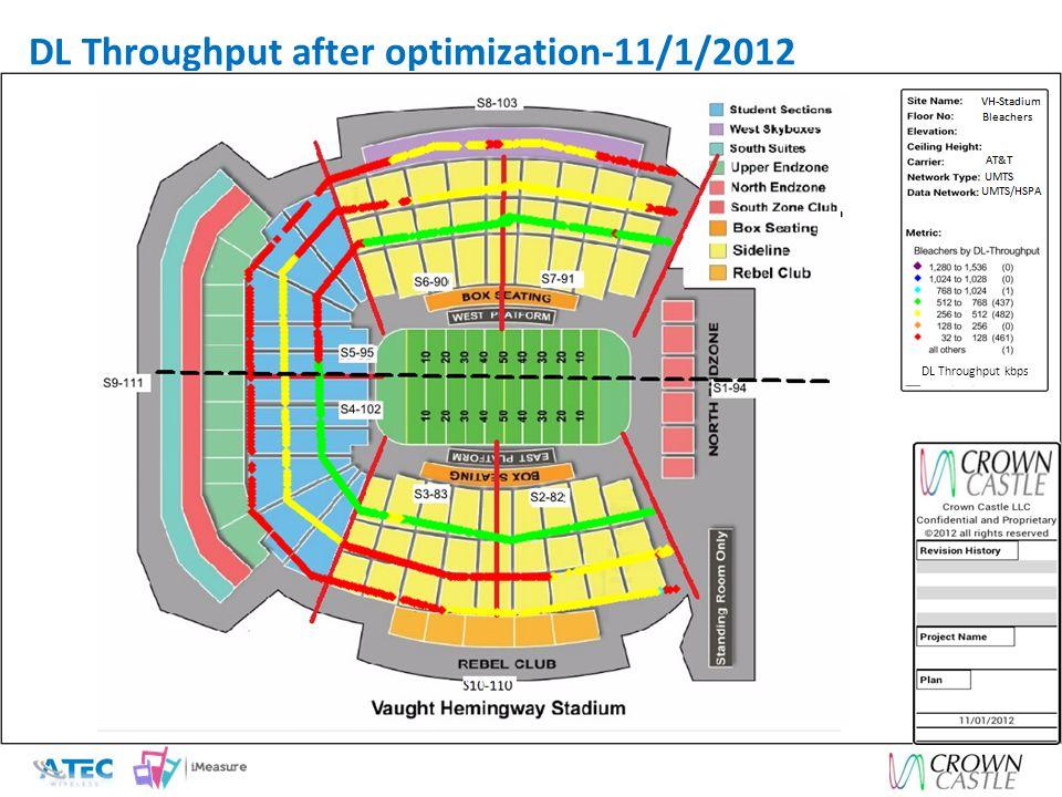 DL Throughput after optimization-11/1/2012 DL Throughput kbps