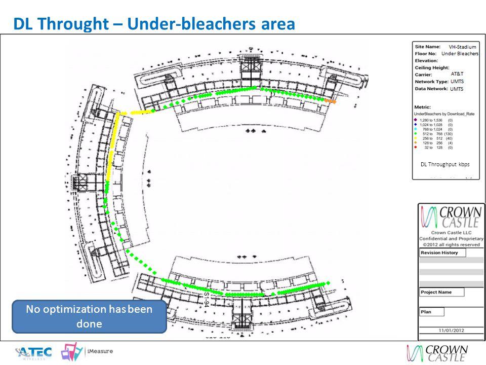 DL Throught – Under-bleachers area DL Throughput kbps No optimization has been done