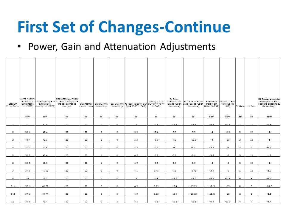 Power, Gain and Attenuation Adjustments First Set of Changes-Continue Stadium Zone/ Sector UMTS f1 (537) BTS output (DIN directly out of BTS) UMTS f2 (612) BTS output (DIN directly out of BTS) CCI INTERNAL FIXED ATTENUATION (inside the box cannot be changed) CCI internal insertion loss CCI DL ATTN dial settings CCI UL ATTN dial settings f1 (537) (CCI TX OUT QMA PORT to DAS) f2 (612) (CCI TX OUT QMA PORT to DAS) Tx Cable Insertion Loss (CCI to Fusion Main Hubs) Rx Cable Insertion Loss (CCI to Fusion Main Hubs) Fusion DL Port Main Hub (f1-537) Fusion DL Port Main Hub (f2- 612)DL GainUL Gain DL Power expected at output of RAU (Before antenna & its cabling) dbm dB dBm dB dBm 13741.420220050.6-13.6-13.4-8.6-12.8712-1.6 238.142.42022003.9-0.4-7.9 -4-8.3212-2 340.743.12022203.30.9-7.3-10.9-4-10312 437.741.62022004.30.4-8-8.4-3.7-837-0.7 538.542.42022104.50.6-7.8-8.6-3.3-85131.7 638.542.52022104.50.5-8.5 -4-8212-2 737.941.552022004.10.45-7.8-8.45-3.7-8112-2.7 83943.120222050.9-13.2-13.7-8.2-12.869-2.2 9-137.149.772022084.90.23-15.4-15.23-10.5-1500-10.5 9-237.149.772022084.90.23-15.4-15.23-10.5-1526-8.5 1036.843.42022025.20.6-11.6-11.9-6.4-11.347-2.4