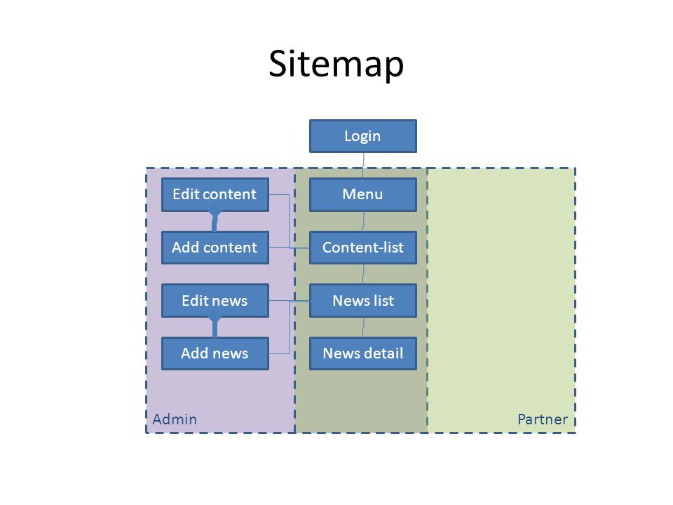 Sitemap Login AdminPartner Menu Content-list News list News detail Edit news Edit content Add news Add content