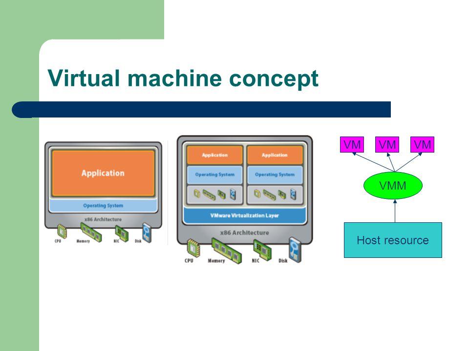 Why virtual machine.