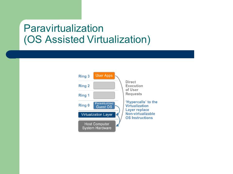 Hardware Assisted Virtualization