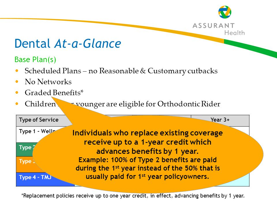 16 Dental At-a-Glance Base Plan(s) Scheduled Plans – no Reasonable & Customary cutbacks No Networks Graded Benefits* Children 15 or younger are eligible for Orthodontic Rider Type of ServiceYear 1Year 2Year 3+ Type 1 – WellnessFull schedule Type 2 – Basic50% of scheduleFull schedule Type 3 – Major20% of schedule50% of scheduleFull schedule Type 4 – TMJ2 year waiting periodFull schedule *Replacement policies receive up to one year credit, in effect, advancing benefits by 1 year.