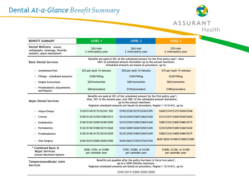 18 Dental At-a-Glance Benefit Summary