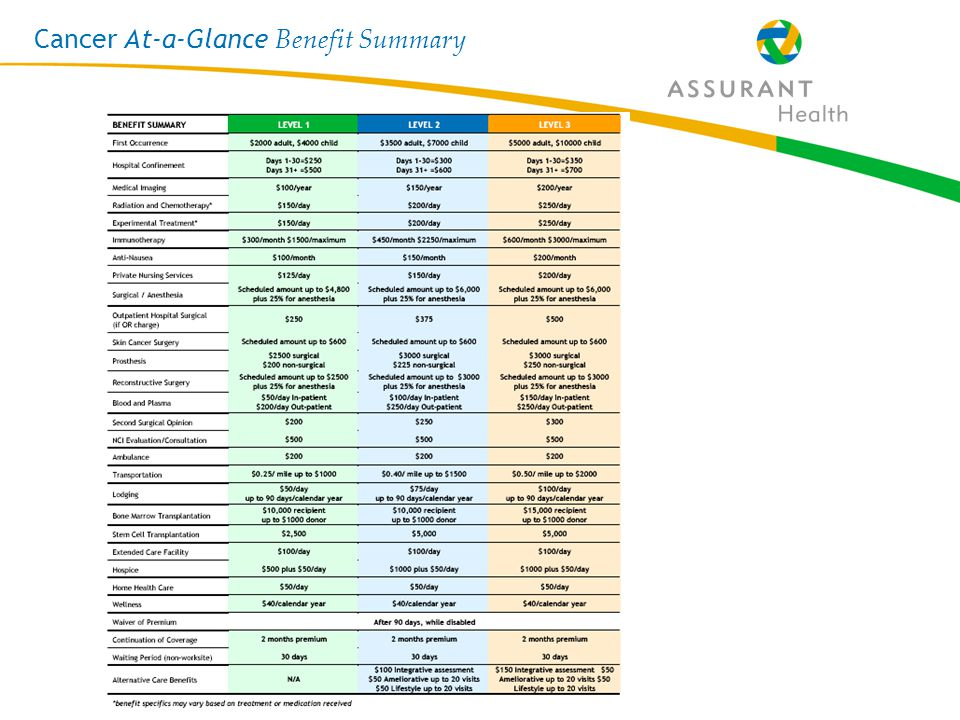 21 Cancer At-a-Glance Benefit Summary