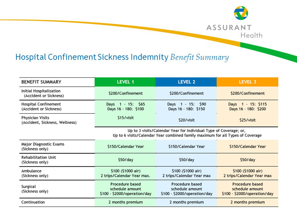 31 Hospital Confinement Sickness Indemnity Benefit Summary