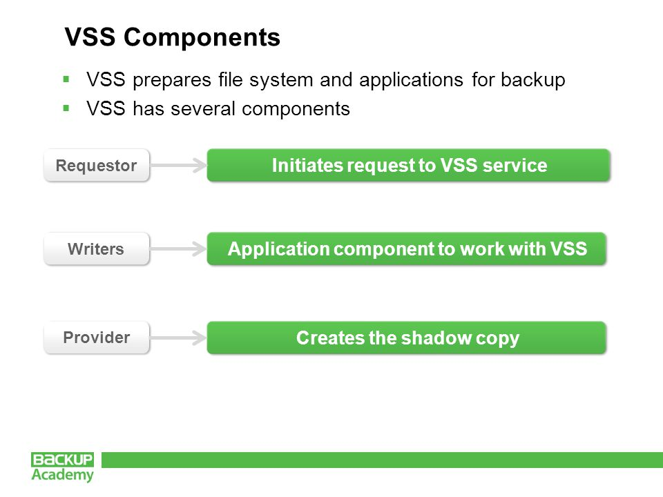 VSS Components  VSS prepares file system and applications for backup  VSS has several components Initiates request to VSS service Requestor Application component to work with VSS Writers Creates the shadow copy Provider