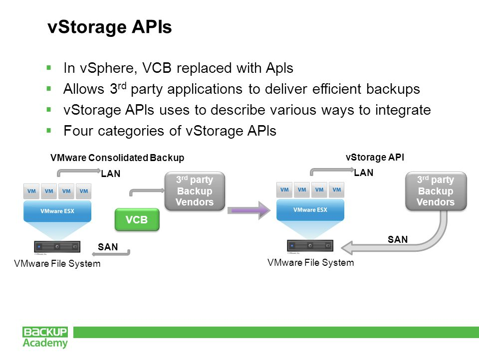 vStorage APIs VMware File System LAN SAN 3 rd party Backup Vendors 3 rd party Backup Vendors VCB VMware Consolidated Backup vStorage API VMware File System LAN SAN 3 rd party Backup Vendors 3 rd party Backup Vendors  In vSphere, VCB replaced with Apls  Allows 3 rd party applications to deliver efficient backups  vStorage APls uses to describe various ways to integrate  Four categories of vStorage APls