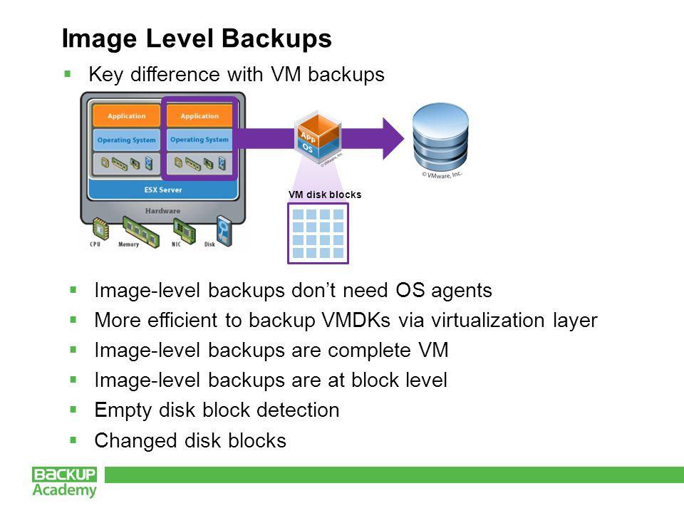 What we covered Virtual Environment Backup Methods Virtual Machine Snapshots Disk-to-Disk Backups Volume Shadow Copy Service (VSS) vStorage APIs Data Deduplication Data Compression