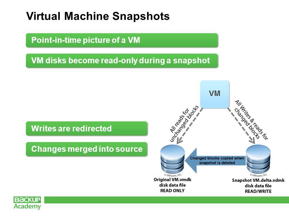 vStorage APIs VMware File System LAN SAN 3 rd party Backup Vendors 3 rd party Backup Vendors VCB VMware Consolidated Backup vStorage API VMware File System LAN SAN 3 rd party Backup Vendors 3 rd party Backup Vendors  In vSphere, VCB replaced with Apls  Allows 3 rd party applications to deliver efficient backups  vStorage APls uses to describe various ways to integrate  Four categories of vStorage APls
