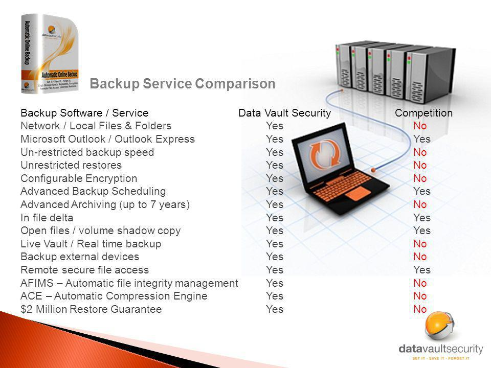 Backup Service Comparison Backup Software / Service Data Vault Security Competition Network / Local Files & FoldersYesNo Microsoft Outlook / Outlook ExpressYesYes Un-restricted backup speedYesNo Unrestricted restoresYesNo Configurable EncryptionYesNo Advanced Backup SchedulingYesYes Advanced Archiving (up to 7 years)YesNo In file deltaYesYes Open files / volume shadow copyYesYes Live Vault / Real time backup YesNo Backup external devicesYesNo Remote secure file accessYesYes AFIMS – Automatic file integrity managementYesNo ACE – Automatic Compression EngineYesNo $2 Million Restore GuaranteeYesNo