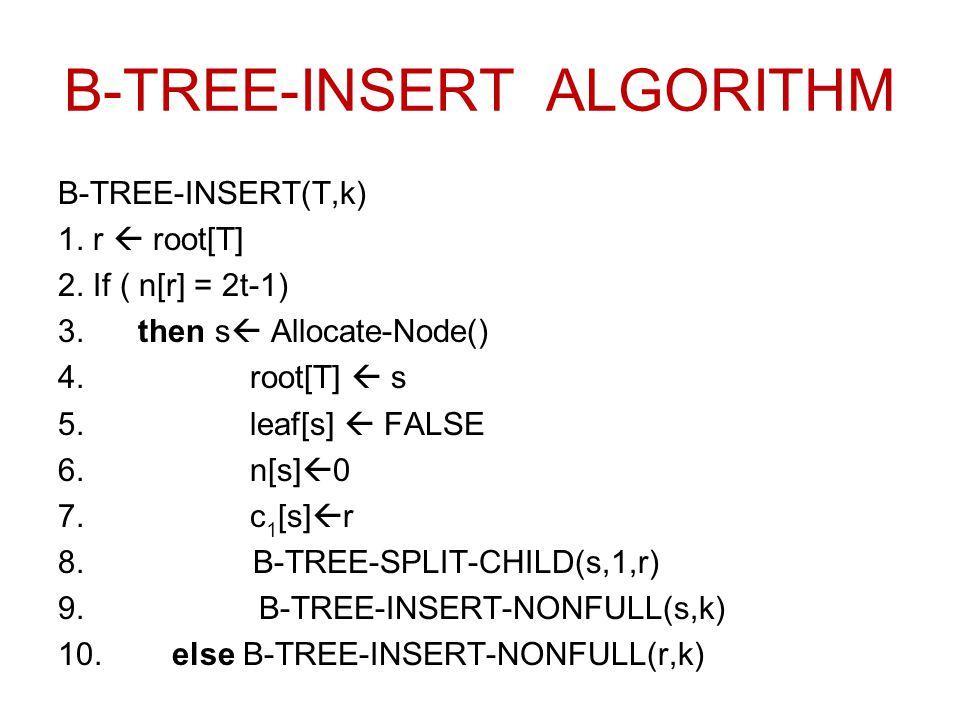 B-TREE-INSERT ALGORITHM B-TREE-INSERT(T,k) 1. r  root[T] 2. If ( n[r] = 2t-1) 3. then s  Allocate-Node() 4.root[T]  s 5.leaf[s]  FALSE 6.n[s]  0