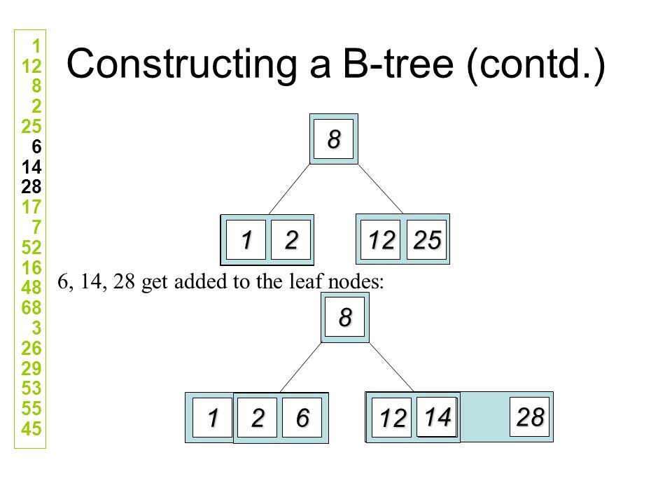 Constructing a B-tree (contd.) 6, 14, 28 get added to the leaf nodes: 1 12 82 25 6 142817 7 52164868 3 2629535545 12 8 1225 12 8 1225 612 28 14