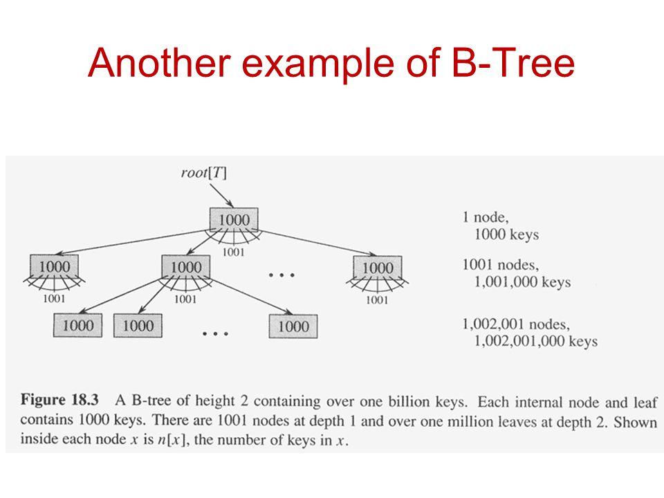 CSCI 2720 55 Type #4: Too few keys in node and its siblings 122956 79152269723143 Delete 72 Too few keys.