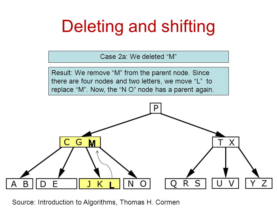 """Deleting and shifting Case 2a: We deleted """"M"""" Source: Introduction to Algorithms, Thomas H. Cormen Result: We remove """"M"""" from the parent node. Since t"""