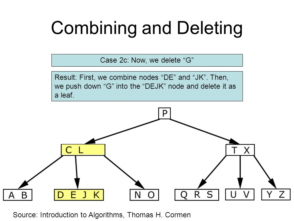"""Combining and Deleting Case 2c: Now, we delete """"G"""" Source: Introduction to Algorithms, Thomas H. Cormen Result: First, we combine nodes """"DE"""" and """"JK""""."""