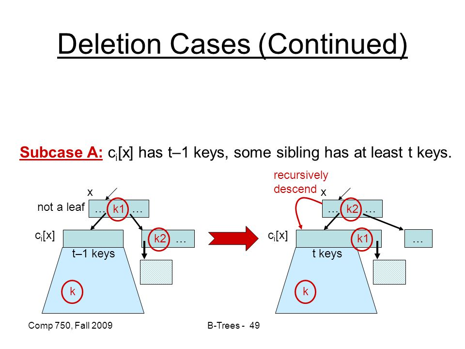 Comp 750, Fall 2009 B-Trees - 49 Deletion Cases (Continued) Subcase A: c i [x] has t–1 keys, some sibling has at least t keys. … … not a leaf c i [x]