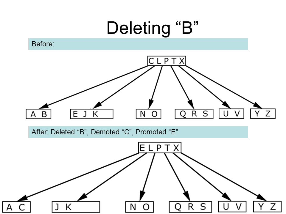 """Deleting """"B"""" Before: After: Deleted """"B"""", Demoted """"C"""", Promoted """"E"""""""