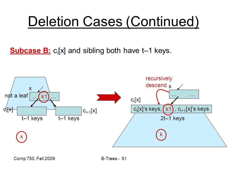 Comp 750, Fall 2009 B-Trees - 51 Deletion Cases (Continued) Subcase B: c i [x] and sibling both have t–1 keys. … … not a leaf c i [x] t–1 keys k x k1