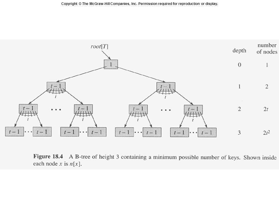 Basic operation on B-tree B-TREE-SEARCH :-Searching in B Tree B-TREE-INSERT :-Inserting key in B Tree B-TREE-CREATE :-Creating a B Tree B-TREE-DELETE :- Deleting a key from B Tree