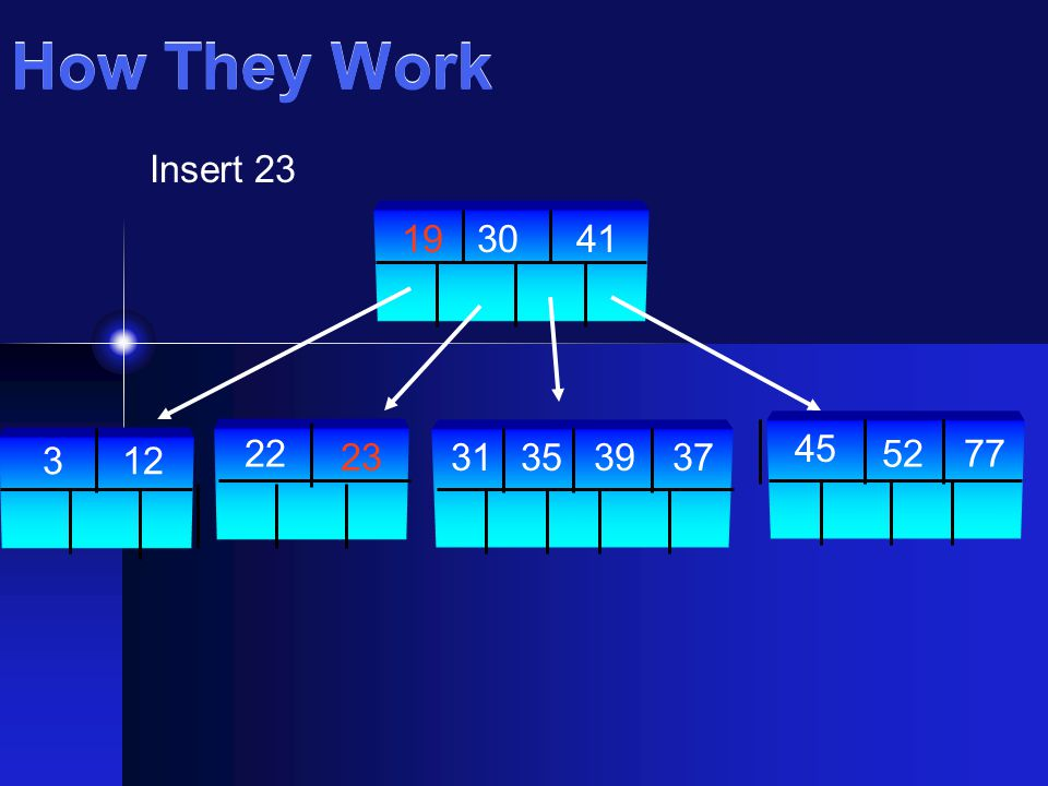 How They Work Insert 23 22 2352 45 77 39373135 304119 123